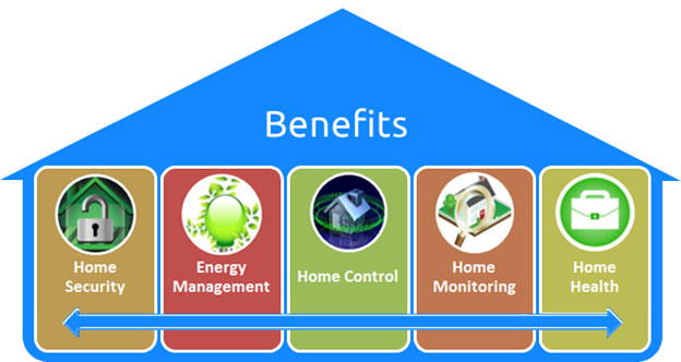 Home Automation Benifits